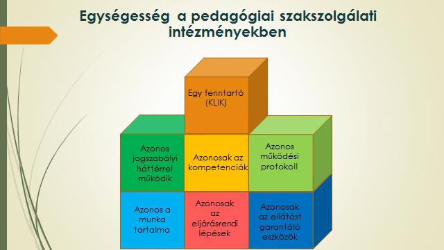 ábra: Egységesség a pedagógiai szakszolgálatok intézményeiben