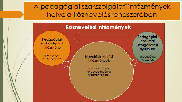 1. ábra: Az FPSZ helye a köznevelés rendszerében